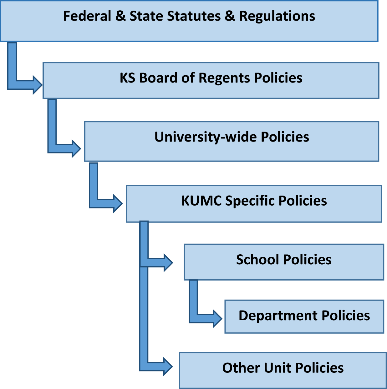Diagram showing kumc policy hierarchy